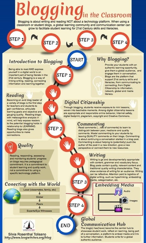 Blogging in the Classroom | Moodle and Web 2.0 | Scoop.it