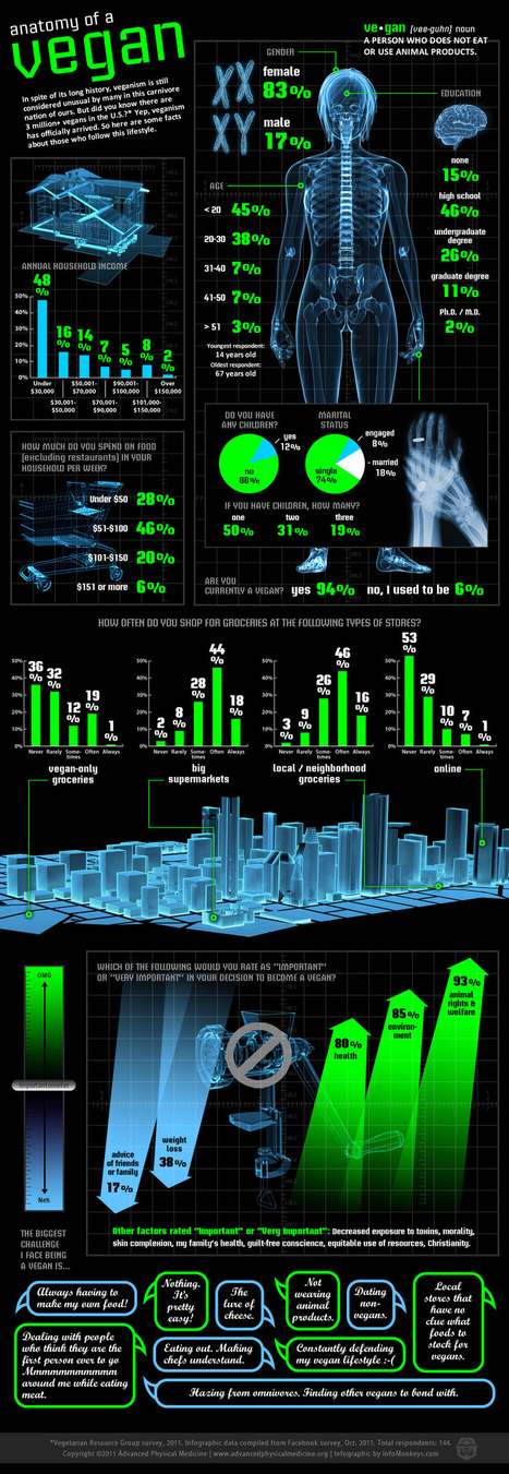 The Anatomy of a Vegan   EPIC Infographic   Scoop.it