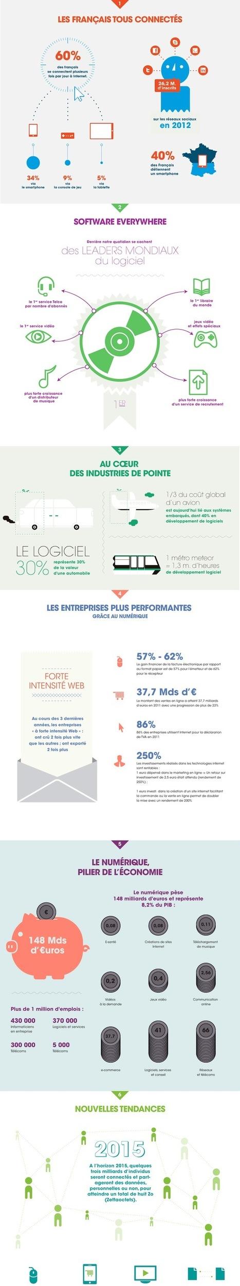 [Infographie] AFDEL : les chiffres clés du numérique en 2012 | Social Media Curation par Mon Habitat Web | Scoop.it