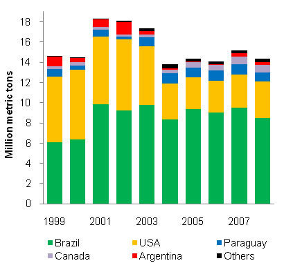 Low-Level Presence of New GM Crops: An Issue on the Rise for Countries Where They Lack Approval | Publications of A.J.Stein | Scoop.it