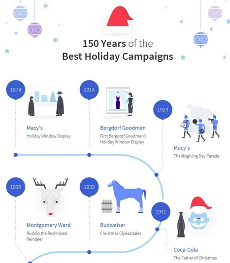150 Years of the Best Holiday Marketing Campaigns | International Reputation | Scoop.it