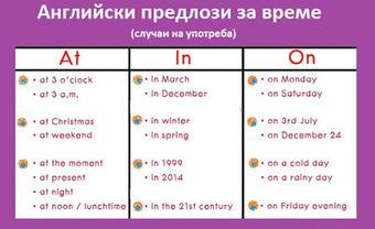 Използване на английски предлози за време (Prepositions of Time). | Английски език. | Scoop.it