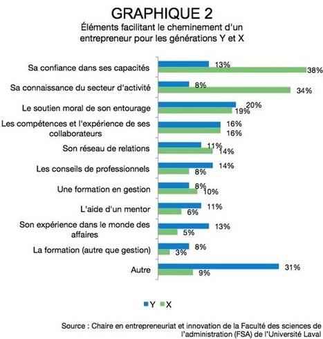 Les entrepreneurs québécois de la génération Y   veille et tourism   Scoop.it