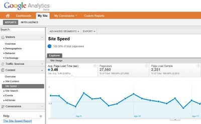 WordPress: Comment mesurer la vitesse de votre blogue avec Google Analytics | Community Management, statistiques web et mobiles | Scoop.it