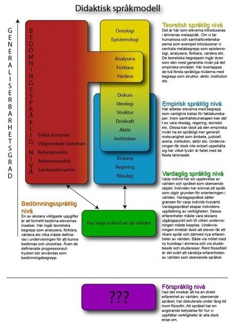 Tänktill om lärarens roll i språkinriktad undervisning | Skapavetande | svenska som andraspråk | Scoop.it