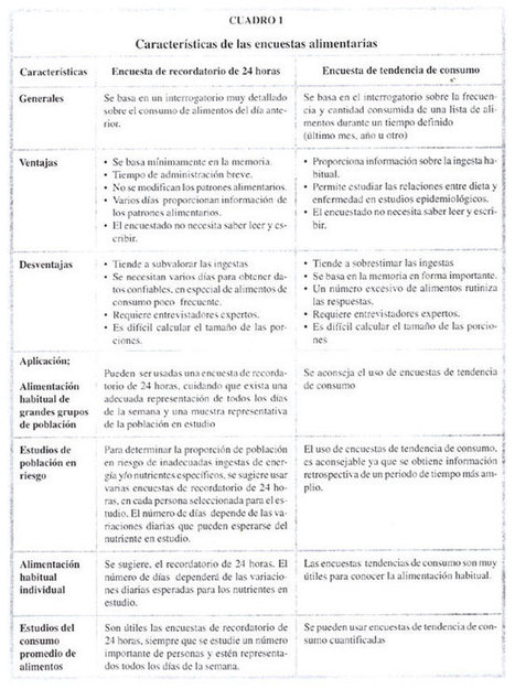 Revista chilena de nutrición - INVESTIGACIÓN ALIMENTARIA: CONSIDERACIONES PRACTICAS PARA MEJORAR LA CONFIABILIDAD DE LOS DATOS | Nutrición humana experimental | Scoop.it