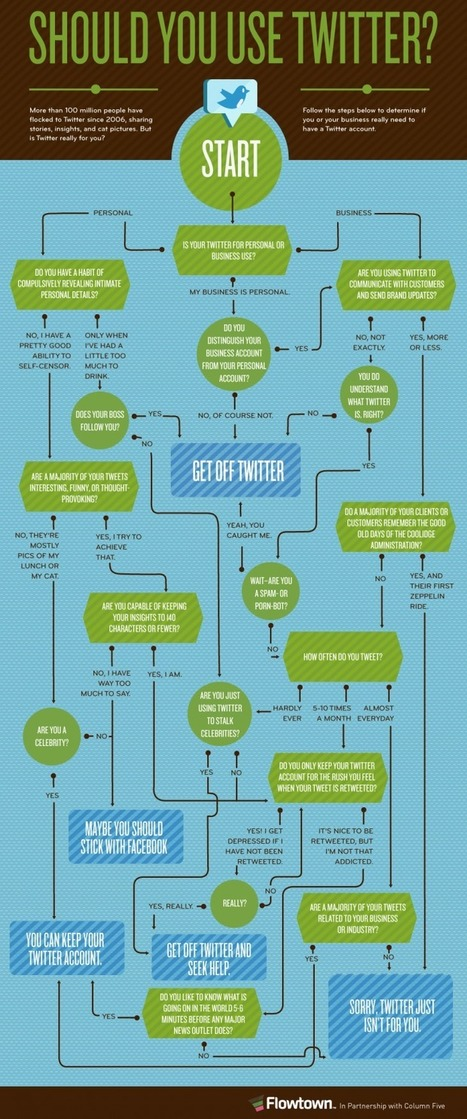 Should You Use Twitter? This Flowchart Has The Answer | Social Media (network, technology, blog, community, virtual reality, etc...) | Scoop.it