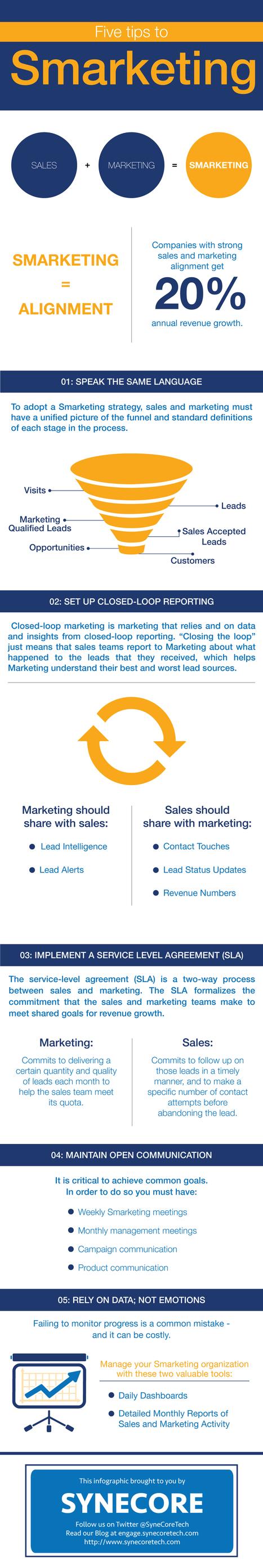 Cinco consejos para SMARKETING [Infografía] | Marketing y ventas B2B | Scoop.it