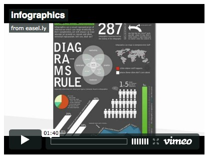 Free Technology for Teachers: Three Free Tools for Creating infographics | Mrs. Beck's Scoop | Scoop.it