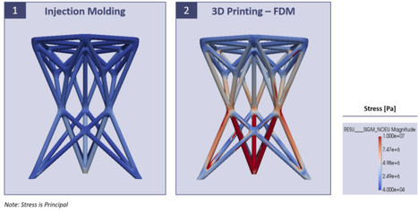 FEA Analysis and Predicting the Performance of 3D Printing | Engineering Product Design and Development | Scoop.it