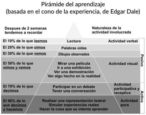 Mitos en el sector educativo: la pirámide del aprendizaje | Educación y Cultura : Revista AZ | Aprendizajes 2.0 | Scoop.it