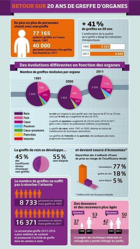 Les chiffres clés - Don d'organes - Agence de la biomédecine   Dons d'organes   Scoop.it