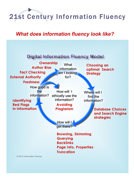The Keyword Blog: Information Fluency Interactive Infographic | Dyslexia, Literacy, and New-Media Literacy | Scoop.it