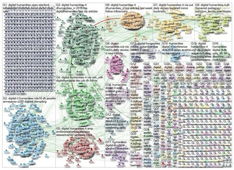 NodeXL Graph Gallery: Graph Details | Humanidades digitales | Scoop.it