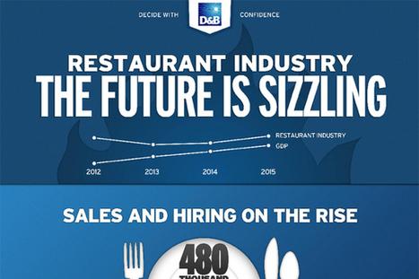 11 Restaurant Industry Statistics - BrandonGaille.com | Digital-News on Scoop.it today | Scoop.it