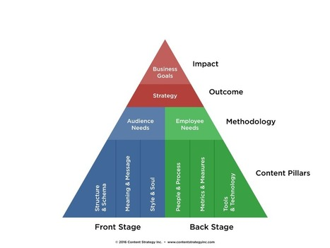 A new model for content strategy | Content Strategy Inc. | Content Strategy & Information Architecture | Scoop.it