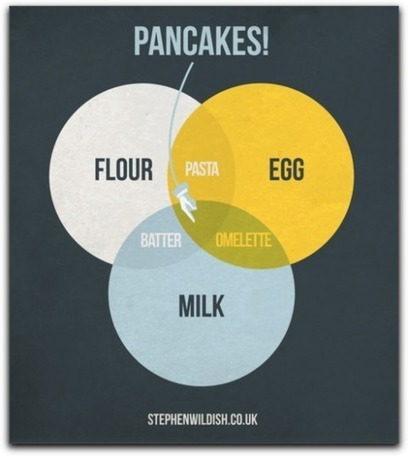 Pancakes Venn Diagram | Creative Thinking Simplified | Data is Beautiful | Scoop.it