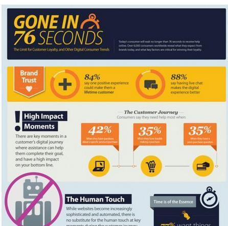 Brand Loyalty Can Be Won or Lost in 76 Seconds, According to LivePerson Global Consumer Engagement Research | World's Best Infographics | Scoop.it