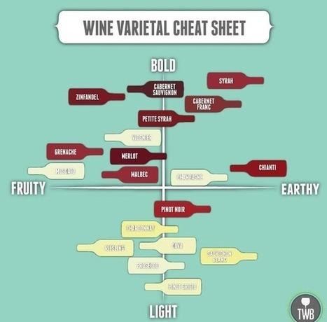 Wine Cheat Sheat   Alcoholic Beverages   Scoop.it