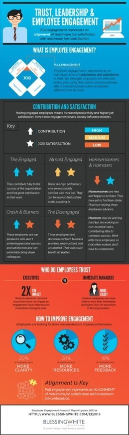 Trust, Leadership, & Employee Engagement [infographic] - westXdesign | Productivity, Leadership, & Technology | Scoop.it