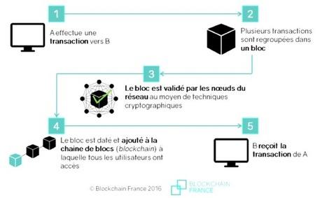 Quand la blockchain sert à s'échanger de l'électricité   Innovative Financing & Climate Change   Scoop.it
