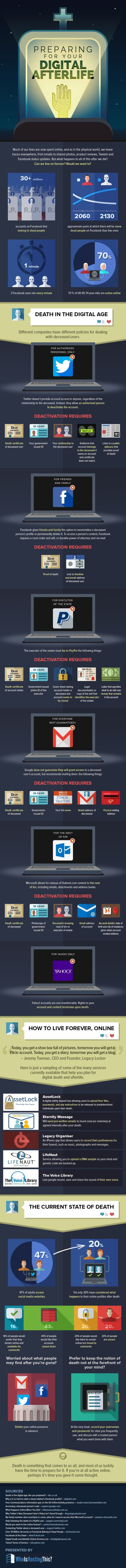 Facebook, Twitter, Email – How To Prepare For Your Digital Afterlife [INFOGRAPHIC] | MarketingHits | Scoop.it
