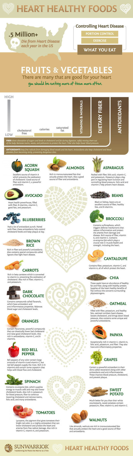 Fight Heart Disease With These Heart Healthy Foods | Healthy creative & trendy Food | Scoop.it