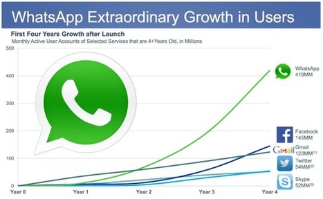Pourquoi Facebook achète WhatsApp pour 16 milliards de dollars ? | Social Media Curation par Mon Habitat Web | Scoop.it