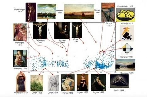 Computer algorithm picks history's 'most creative' paintings... | Art for art's sake... | Scoop.it