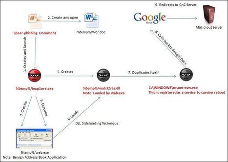 Google Docs: Trojan.APT.Seinup Hitting ASEAN | Network Security | Scoop.it