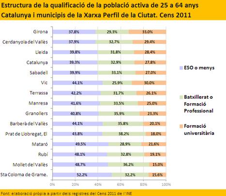 Qualificació de la població activa de 25 a 64 anys | Política, Economia, Ocupació | Scoop.it