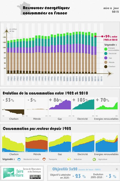 Evolution du bouquet énergétique français | Des nouvelles de la 3ème révolution industrielle | Scoop.it