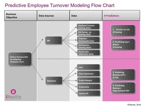 Case study: Predictive Employee Turnover Analysis Flow Chart | HR Analytics and Big Data @ Work | Scoop.it