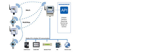 Gas Detector and Monitor for Industrial Purpose | Business | Scoop.it