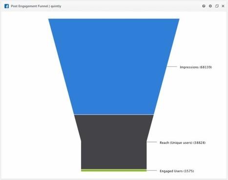 Quels sont les KPI adaptés à votre stratégie sur les réseaux sociaux ?   Internet world   Scoop.it
