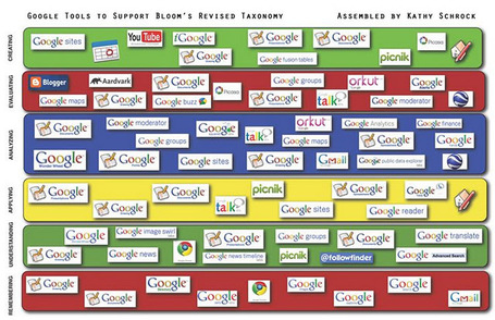 Google Apps Aligned with Bloom's Taxonomy | Teacher Learning Networks | Scoop.it