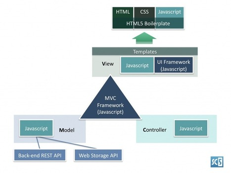 Anatomy of a HTML5 App | JavaScript for Line of Business Applications | Scoop.it