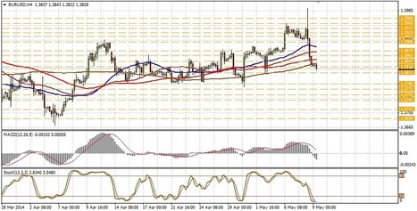 EUR/USD technical analysis for May 09 | Forex Learning | Scoop.it