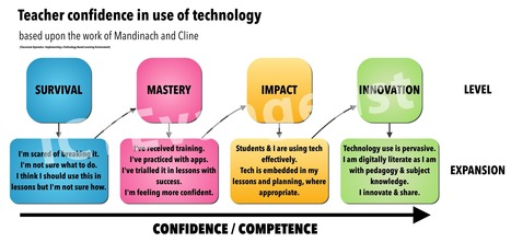 Teacher confidence in using technology | Edulateral | Scoop.it
