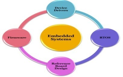 Introduction To Embedded System Basics and Applications | Projects for Engineering Students | Scoop.it