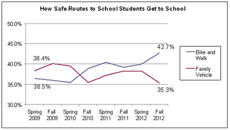 Safe Routes to School Annual Evaluation Report | News | The City of Portland, Oregon | Healthy Communities | Scoop.it