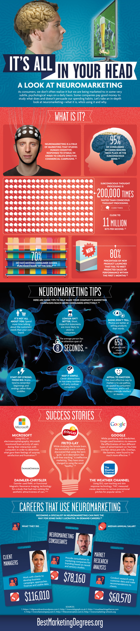 Infographic: A Look at Neuromarketing - The Hub | EVENTOS PUBLICITARIOS | Scoop.it
