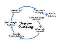 Le blog de la communication responsable | Le design thinking, l'avenir de la communication ? | SoShake | Scoop.it