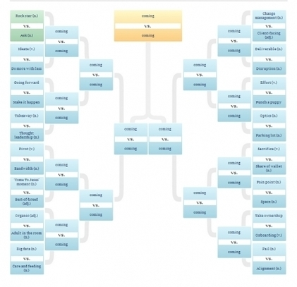 Business Jargon: Which Annoying Corporate Buzzword, Cliché Or Euphemism Will Win Forbes' NCAA-Style Tourney? - Forbes | Just Story It! Biz Storytelling | Scoop.it