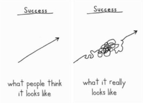What People Think Success Looks Like Vs. What It Really Looks Like | The Content Strategist | Scoop.it