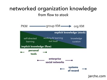 The Trinity Model of Networks | Collaborationweb | Scoop.it