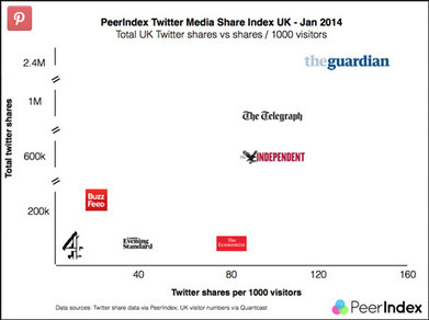 BBC content 'most shared' on Twitter by UK users in January   Media news   Journalism.co.uk   screen seriality   Scoop.it