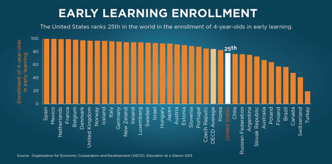 Early Learning | U.S. Department of Education | Learning Differences | Scoop.it