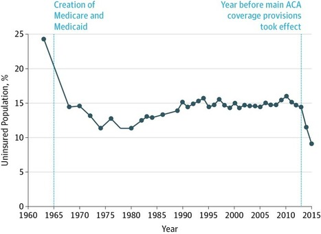 US Health Care Reform: Progress and Next Steps | Living Health Systems | Scoop.it