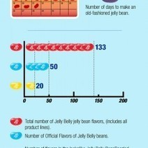 Jelly Belly Infographics | Visual.ly | Best of the best designer diaper bags | Scoop.it